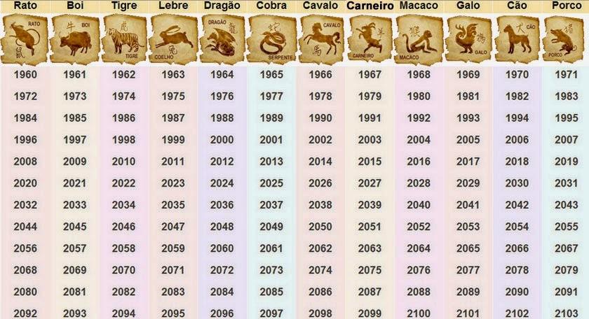 calendário horóscopo chinês