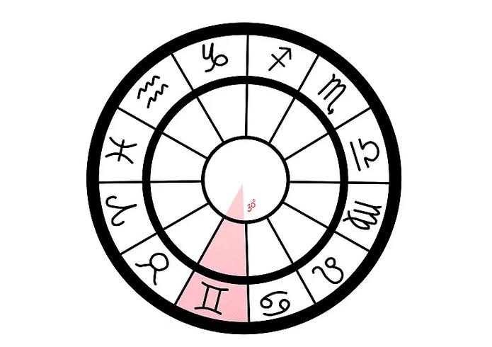 como fazer mapa astral