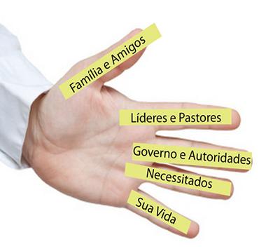 Oração dos Cinco Dedos Papa Franscisco